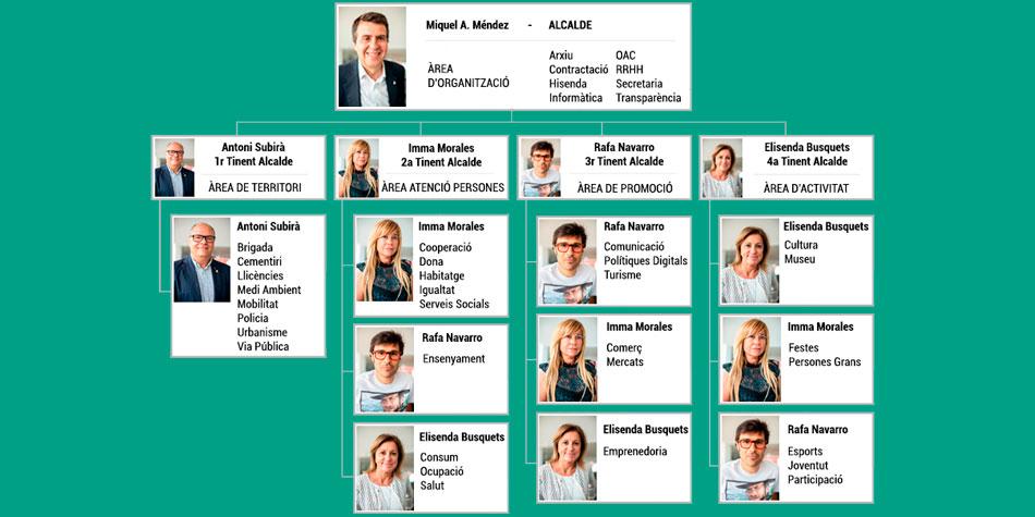 S'aproven les delegacions dels regidors de l'equip de govern